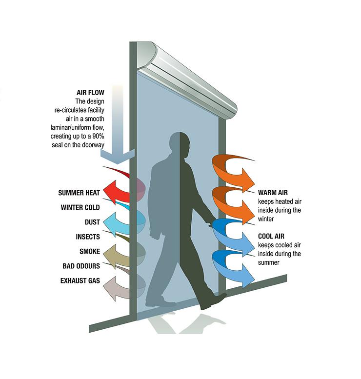 air curtain uses