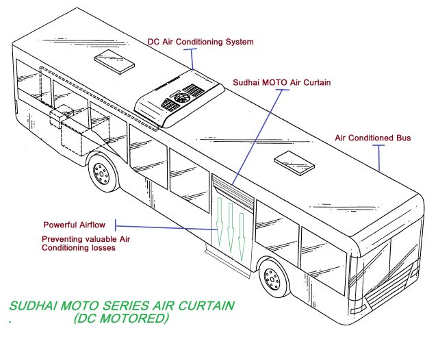 DC Motor Working for AC Buses.small